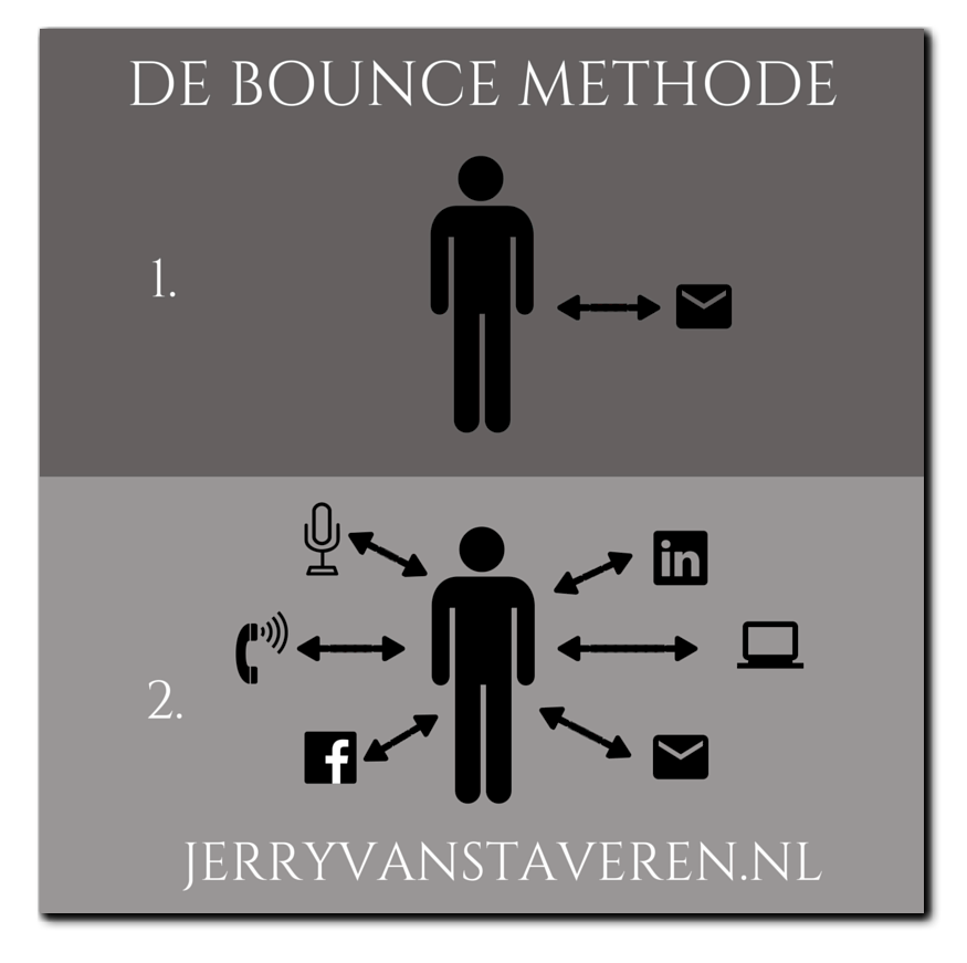 De-Bounce-Methode